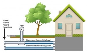 Homeowners Responsibility for Service Lines (PRNewsFoto/National Water Company)